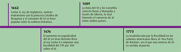 cronologia-te-03
