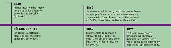 cronologia-te-05