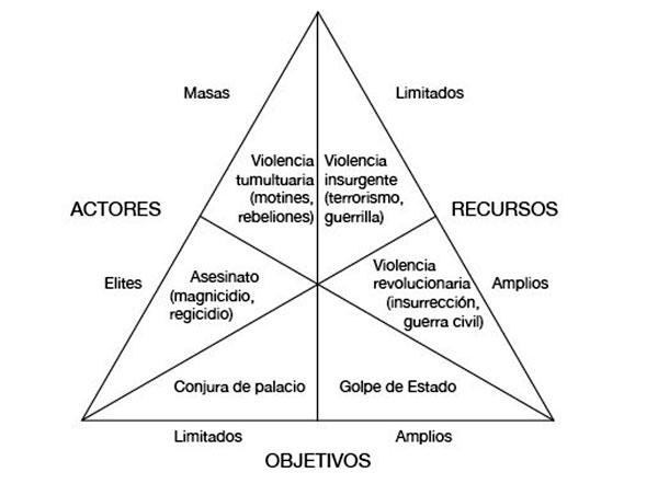esquema-violencia-politica