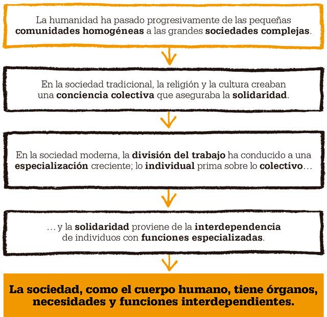 durkheim-emile-sociedad-cuerpo-humano