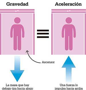 gravedad-acelereacion