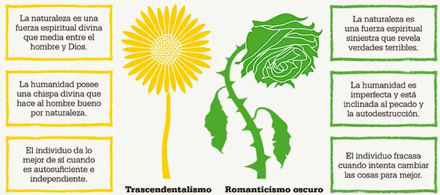 trascendentalismo-romanticismo-oscuro