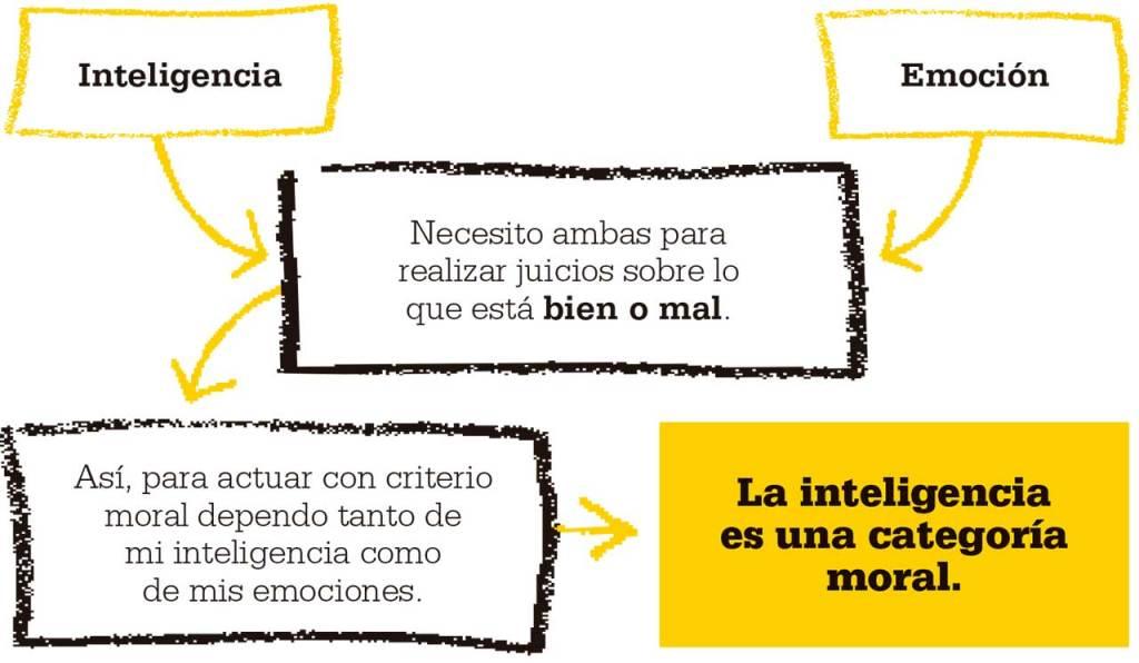 inteligencia-categoria-moral-adorno-theodor