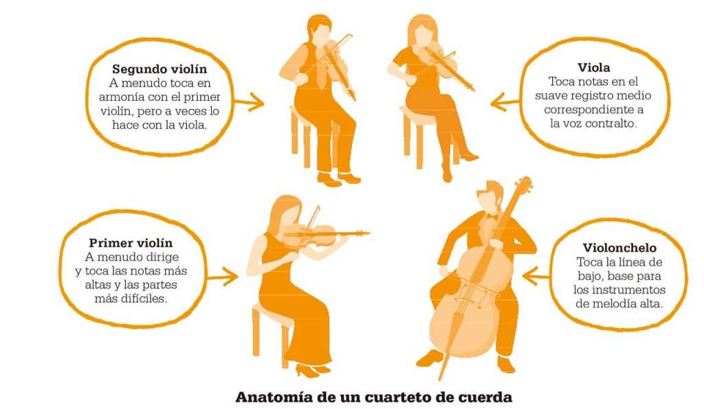 Joseph Haydn Evolución Del Cuarteto De Cuerda