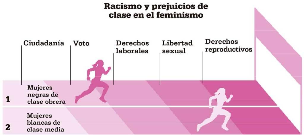 racismo-clase-feminismo