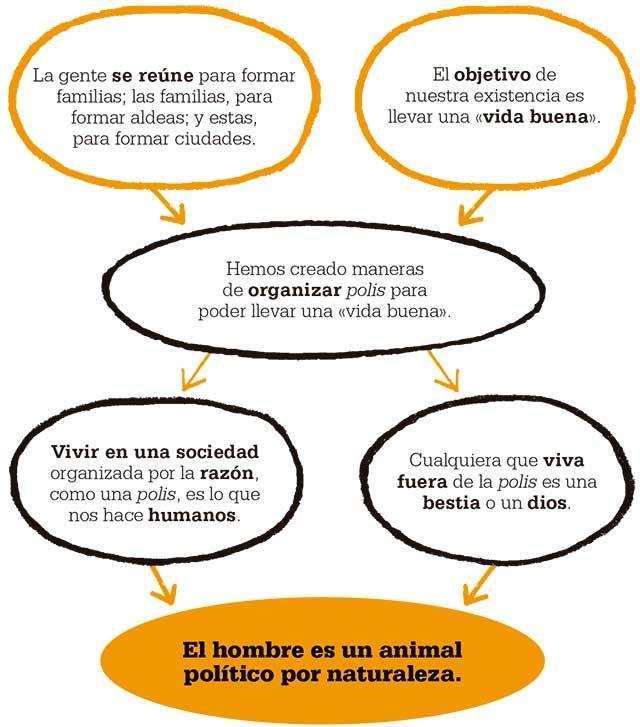 aristoteles-hombre-animal-politico