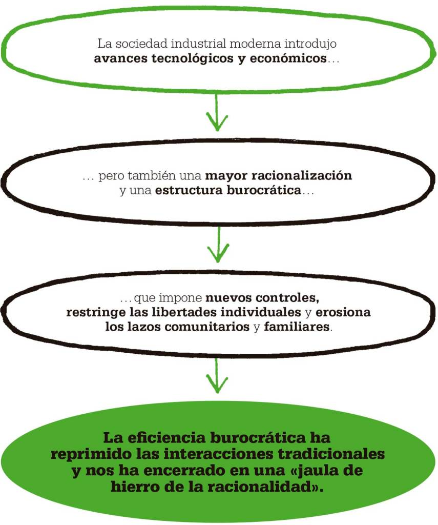 jaula-hierro-burocracia-max-weber