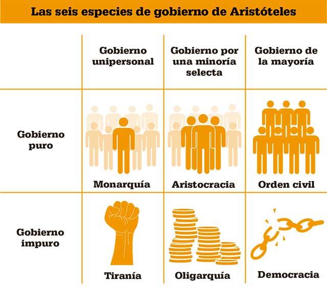 seis-especies-de-gobierno-aristoteles