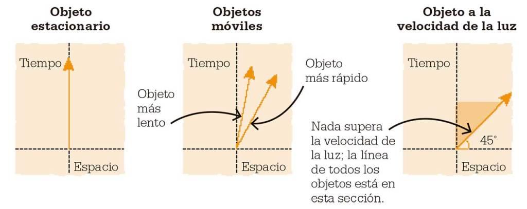 grafico-espacio-tiempo