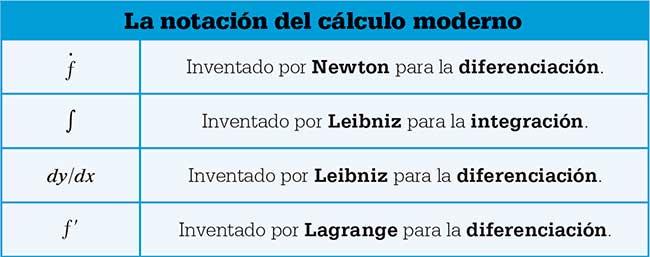 notacion-calculo