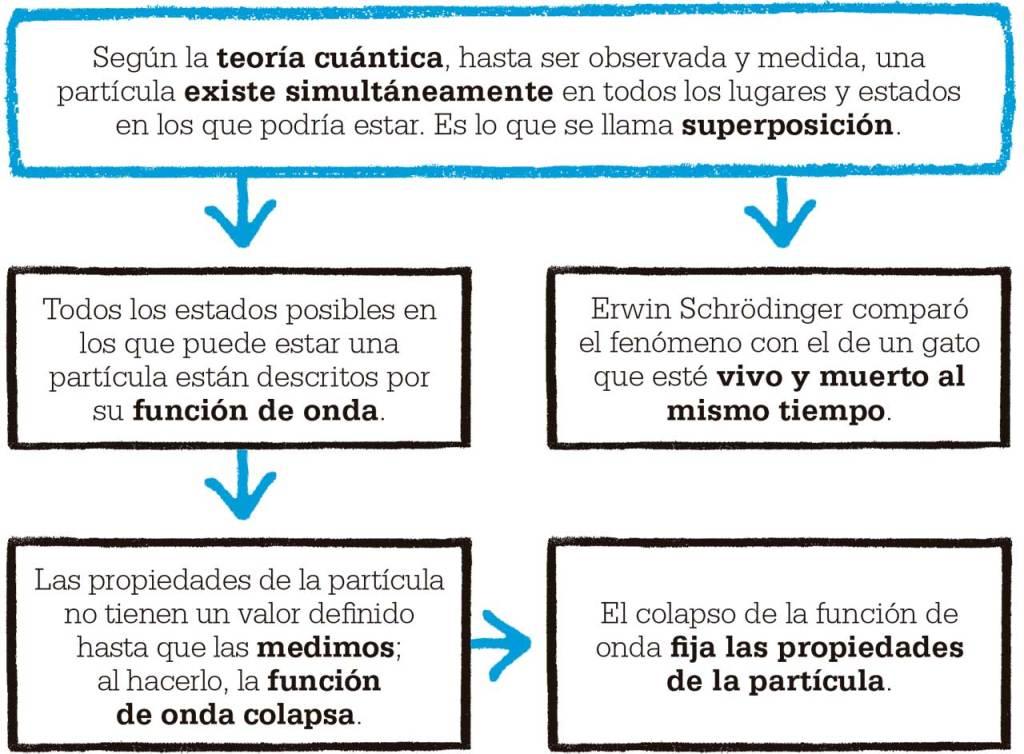Según la teoría cuántica, hasta ser observada y medida, una partícula existe simultáneamente en todos los lugares y estados en los que podría estar. Es lo que se llama superposición